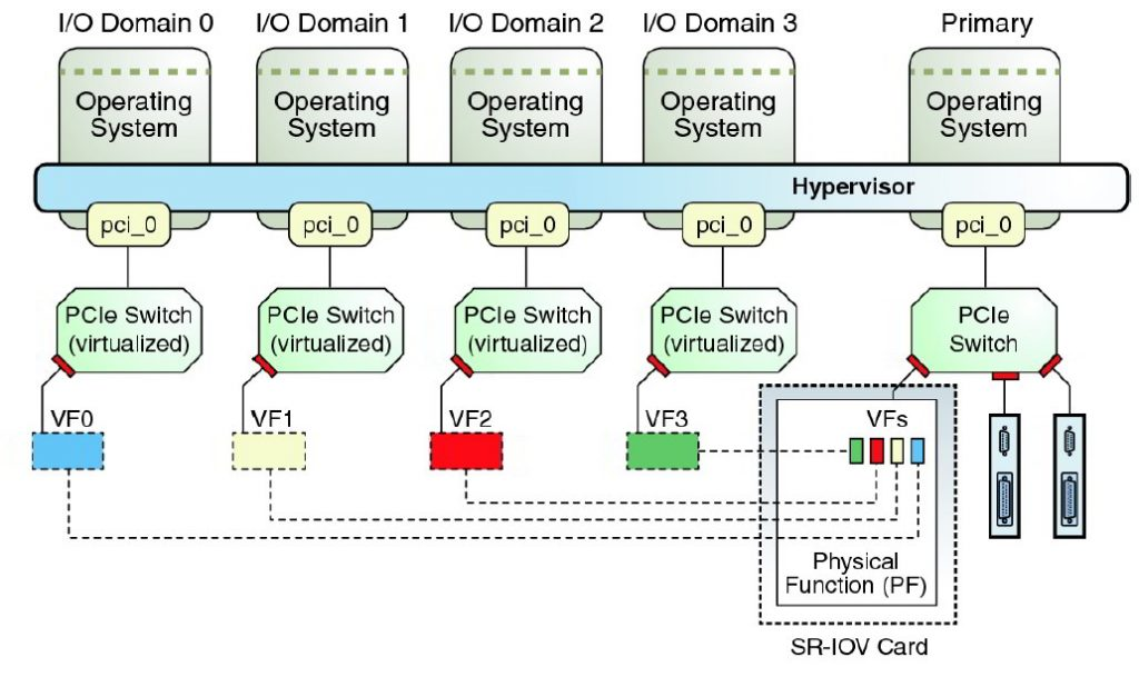 sr-iov_overview-1